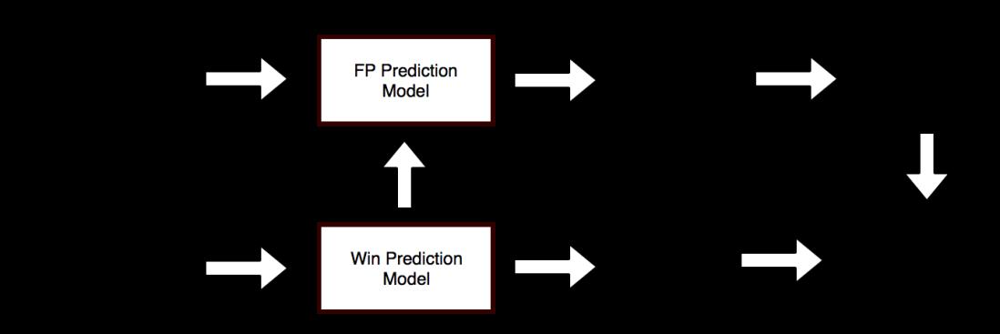 int2018_fp_predictions_principle